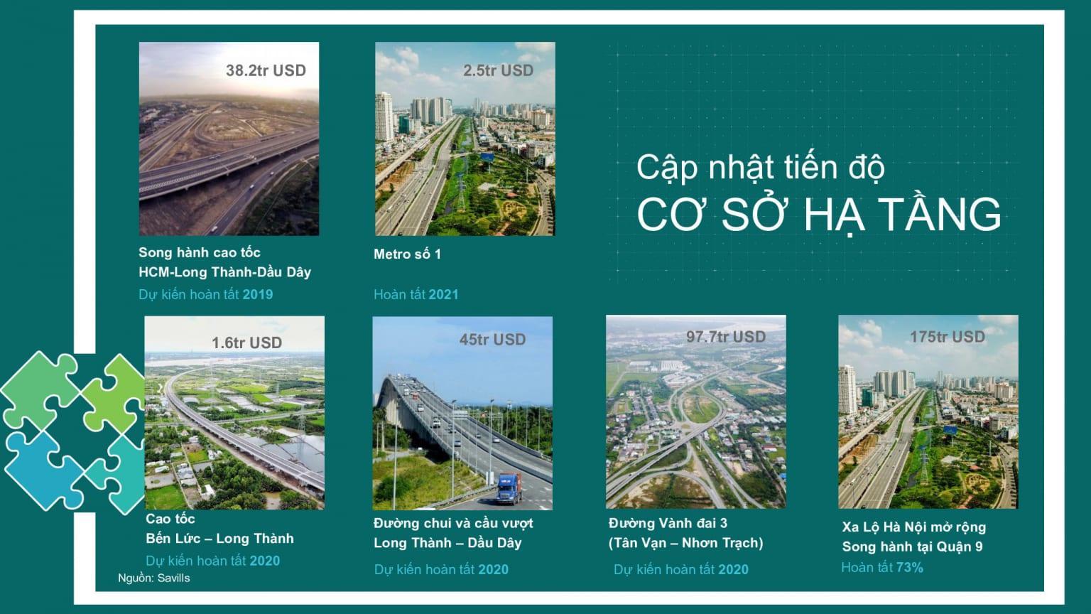 Hạ tầng giao thông là đòn bẩy giá nhà phố biệt thự Aqua City